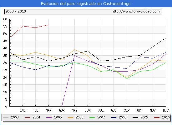 Evolucion  de los datos de parados para el Municipio de CASTROCONTRIGO hasta MARZO del 2010.