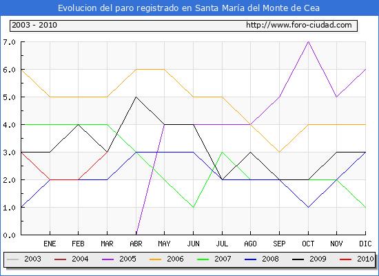 Evolucion  de los datos de parados para el Municipio de SANTA MARIA DEL MONTE DE CEA hasta MARZO del 2010.
