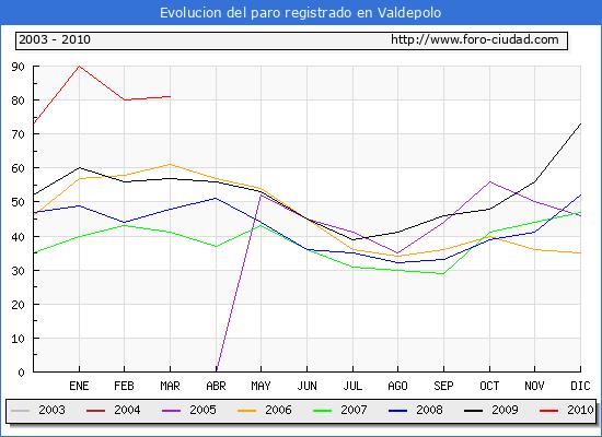 Evolucion  de los datos de parados para el Municipio de VALDEPOLO hasta MARZO del 2010.