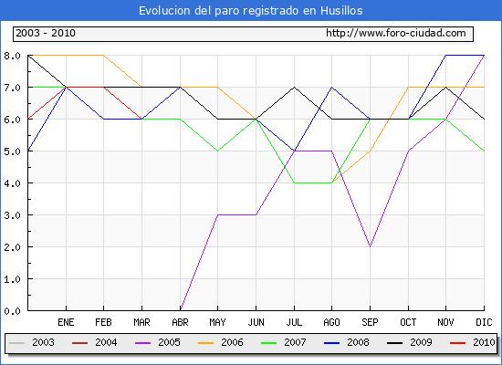 Evolucion  de los datos de parados para el Municipio de HUSILLOS hasta MARZO del 2010.