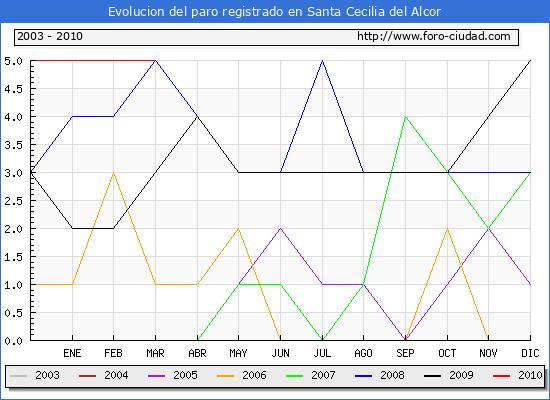 Evolucion  de los datos de parados para el Municipio de SANTA CECILIA DEL ALCOR hasta MARZO del 2010.