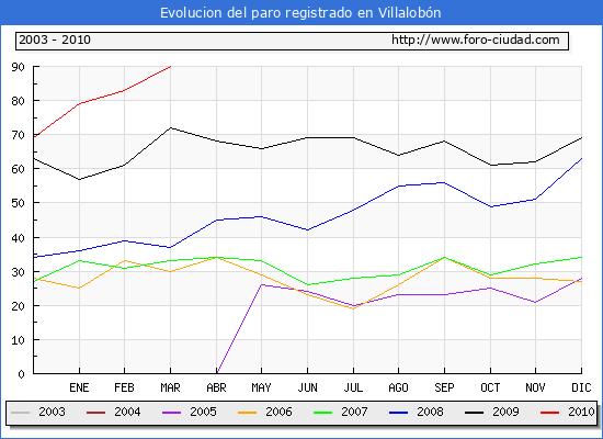 Evolucion  de los datos de parados para el Municipio de VILLALOBON hasta MARZO del 2010.