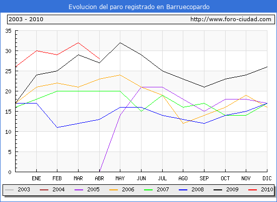 Evolucion  de los datos de parados para el Municipio de BARRUECOPARDO hasta ABRIL del 2010.