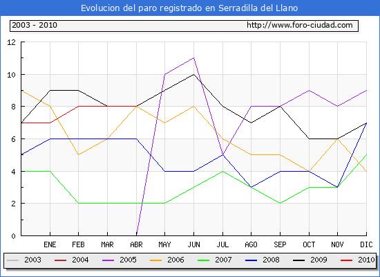 Evolucion  de los datos de parados para el Municipio de SERRADILLA DEL LLANO hasta ABRIL del 2010.