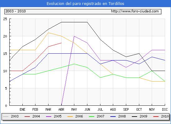 Evolucion  de los datos de parados para el Municipio de TORDILLOS hasta ABRIL del 2010.