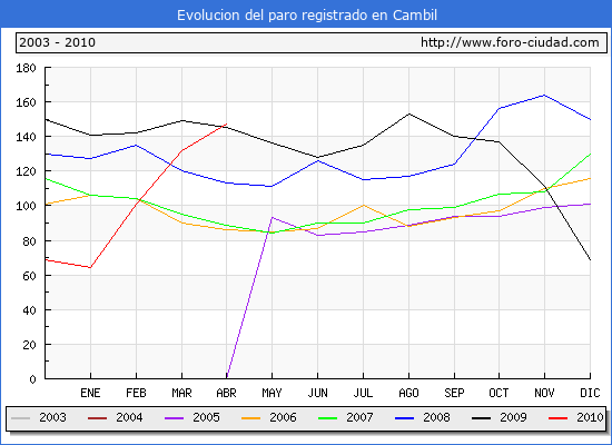 Evolucion  de los datos de parados para el Municipio de CAMBIL  hasta ABRIL del 2010.