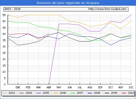 Evolucion  de los datos de parados para el Municipio de JORQUERA hasta ABRIL del 2010.