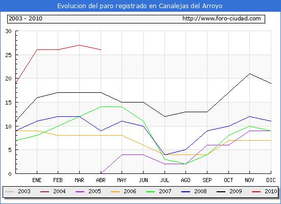 Evolucion  de los datos de parados para el Municipio de CANALEJAS DEL ARROYO hasta ABRIL del 2010.
