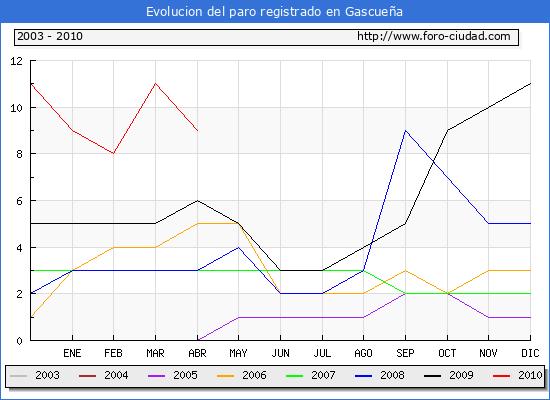 Evolucion  de los datos de parados para el Municipio de GASCUE�A hasta ABRIL del 2010.