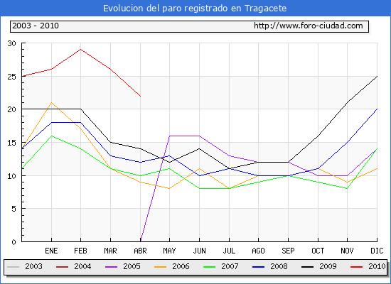 Evolucion  de los datos de parados para el Municipio de TRAGACETE hasta ABRIL del 2010.