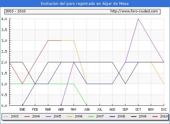Evolucion  de los datos de parados para el Municipio de ALGAR DE MESA hasta ABRIL del 2010.