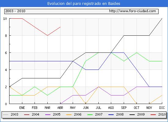 Evolucion  de los datos de parados para el Municipio de BAIDES hasta ABRIL del 2010.