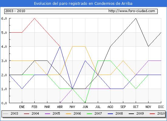 Evolucion  de los datos de parados para el Municipio de CONDEMIOS DE ARRIBA hasta ABRIL del 2010.