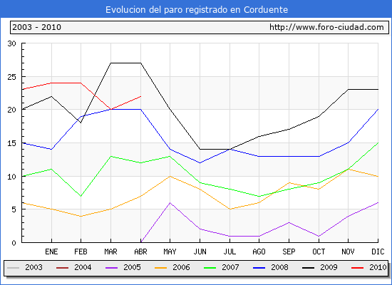 Evolucion  de los datos de parados para el Municipio de CORDUENTE hasta ABRIL del 2010.