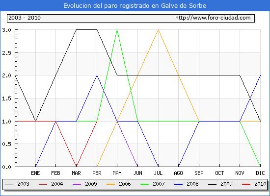 Evolucion  de los datos de parados para el Municipio de GALVE DE SORBE hasta ABRIL del 2010.