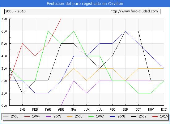 Evolucion  de los datos de parados para el Municipio de CRIVILLEN hasta ABRIL del 2010.