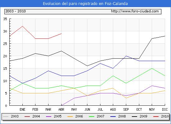 Evolucion  de los datos de parados para el Municipio de FOZ-CALANDA hasta ABRIL del 2010.