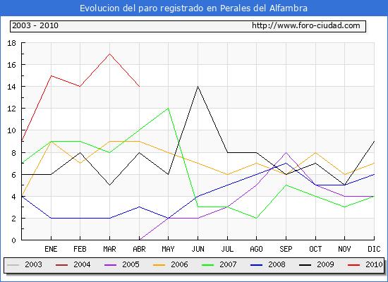 Evolucion  de los datos de parados para el Municipio de PERALES DEL ALFAMBRA hasta ABRIL del 2010.