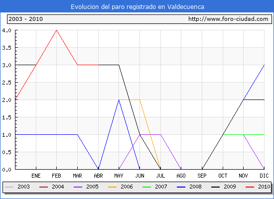 Evolucion  de los datos de parados para el Municipio de VALDECUENCA hasta ABRIL del 2010.