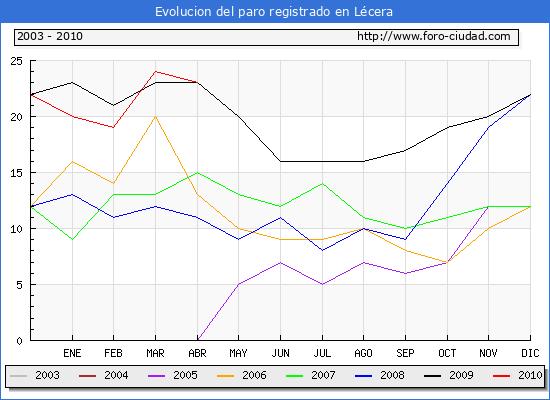 Evolucion  de los datos de parados para el Municipio de LECERA hasta ABRIL del 2010.