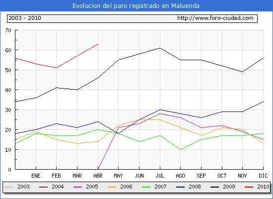 Evolucion  de los datos de parados para el Municipio de MALUENDA hasta ABRIL del 2010.
