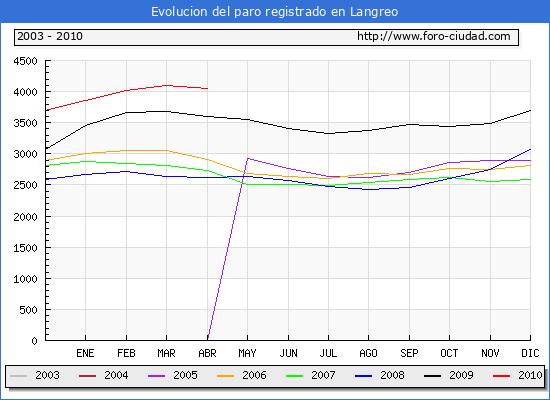Evolucion  de los datos de parados para el Municipio de LANGREO hasta ABRIL del 2010.