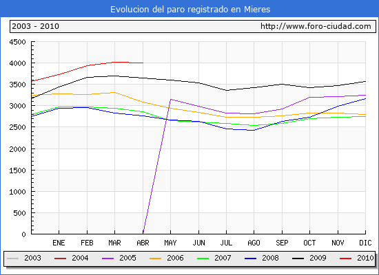 Evolucion  de los datos de parados para el Municipio de MIERES hasta ABRIL del 2010.
