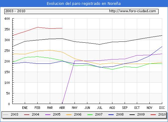 Evolucion  de los datos de parados para el Municipio de NORE�A hasta ABRIL del 2010.