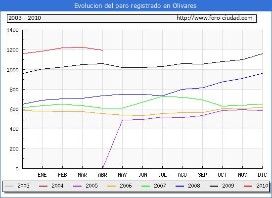 Evolucion  de los datos de parados para el Municipio de OLIVARES hasta ABRIL del 2010.