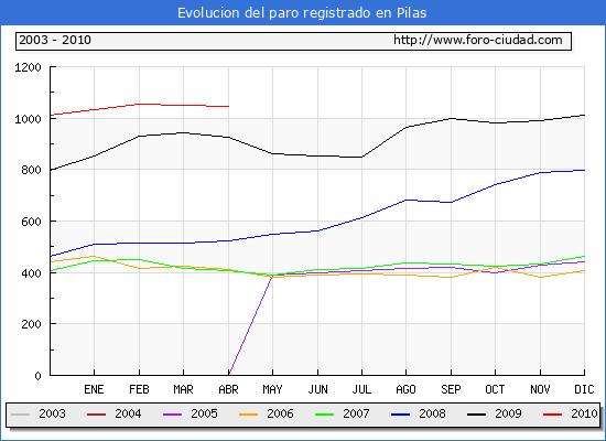 Evolucion  de los datos de parados para el Municipio de PILAS hasta ABRIL del 2010.