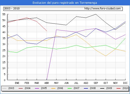 Evolucion  de los datos de parados para el Municipio de TORREMENGA hasta ABRIL del 2010.