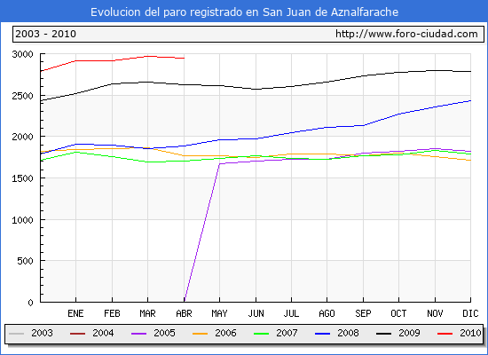 Evolucion  de los datos de parados para el Municipio de SAN JUAN DE AZNALFARACHE hasta ABRIL del 2010.