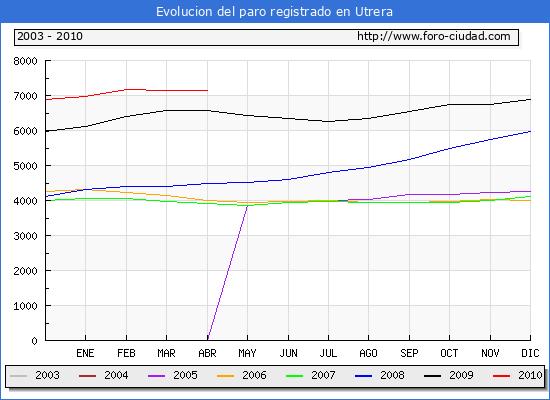 Evolucion  de los datos de parados para el Municipio de UTRERA hasta ABRIL del 2010.