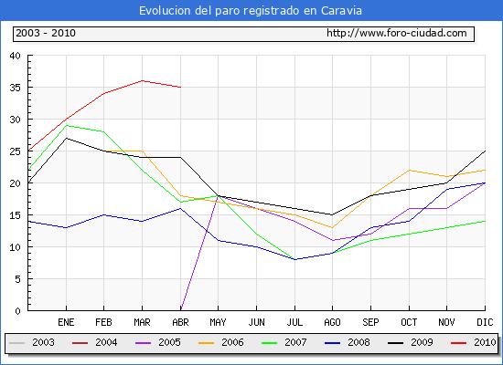 Evolucion  de los datos de parados para el Municipio de CARAVIA hasta ABRIL del 2010.