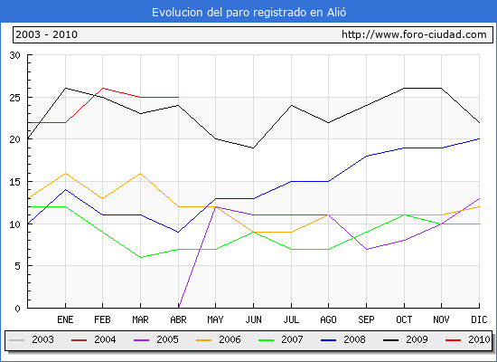 Evolucion  de los datos de parados para el Municipio de ALIO hasta ABRIL del 2010.