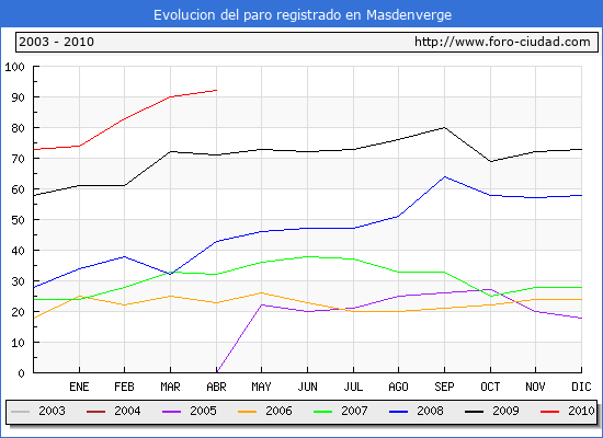 Evolucion  de los datos de parados para el Municipio de MASDENVERGE hasta ABRIL del 2010.