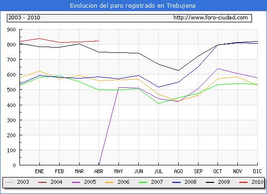 Evolucion  de los datos de parados para el Municipio de TREBUJENA hasta ABRIL del 2010.