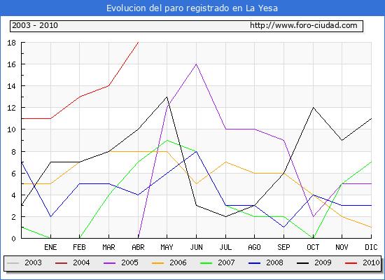 Evolucion  de los datos de parados para el Municipio de LA YESA hasta ABRIL del 2010.