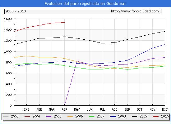 Evolucion  de los datos de parados para el Municipio de GONDOMAR hasta ABRIL del 2010.