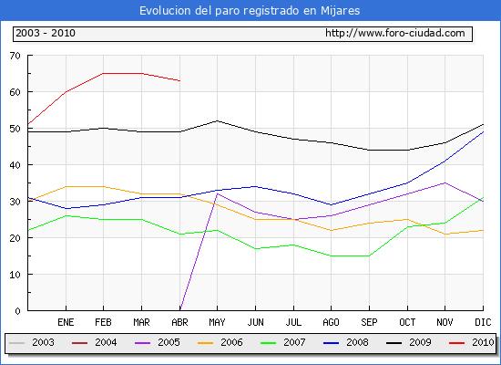 Evolucion  de los datos de parados para el Municipio de MIJARES hasta ABRIL del 2010.
