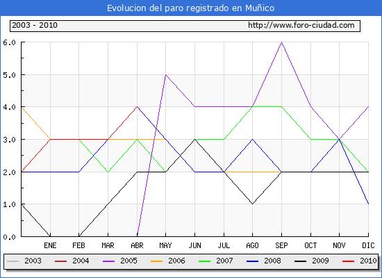 Evolucion  de los datos de parados para el Municipio de MU�ICO hasta ABRIL del 2010.