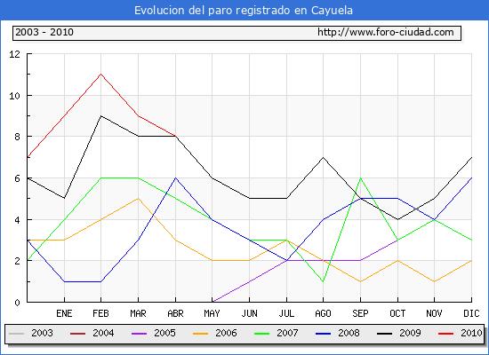 Evolucion  de los datos de parados para el Municipio de CAYUELA hasta ABRIL del 2010.