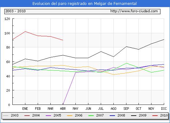 Evolucion  de los datos de parados para el Municipio de MELGAR DE FERNAMENTAL hasta ABRIL de 2010.