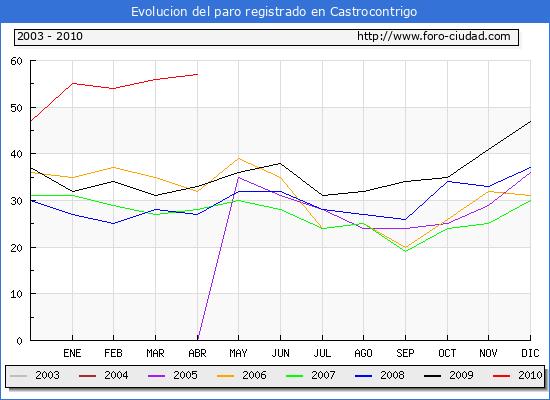 Evolucion  de los datos de parados para el Municipio de CASTROCONTRIGO hasta ABRIL del 2010.