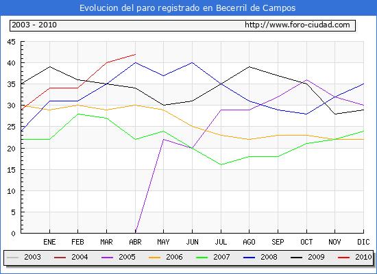 Evolucion  de los datos de parados para el Municipio de BECERRIL DE CAMPOS hasta ABRIL del 2010.