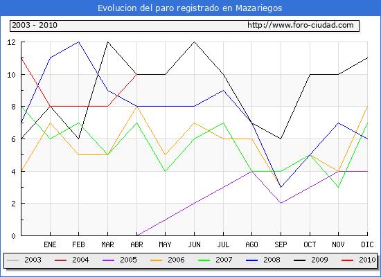 Evolucion  de los datos de parados para el Municipio de MAZARIEGOS hasta ABRIL del 2010.