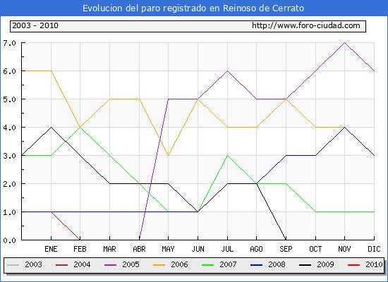 Evolucion de los datos de parados para el Municipio de Reinoso de Cerrato hasta Abril del 2010.