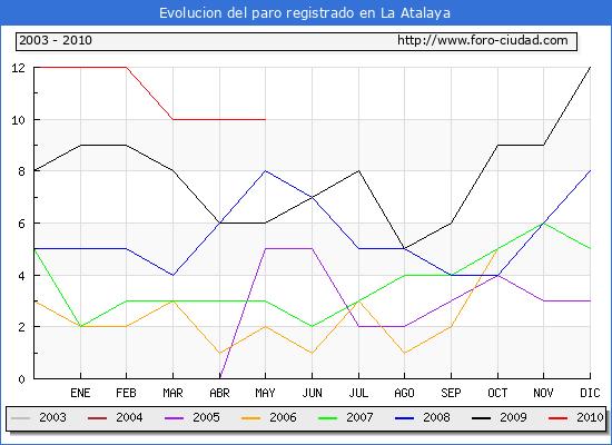 Evolucion  de los datos de parados para el Municipio de La Atalaya hasta Mayo del 2010.
