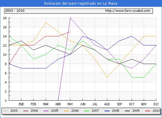 Evolucion  de los datos de parados para el Municipio de LA MAYA hasta MAYO del 2010.