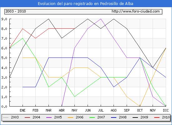 Evolucion  de los datos de parados para el Municipio de PEDROSILLO DE ALBA hasta MAYO del 2010.